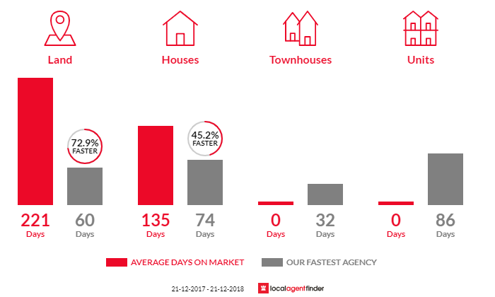 Average time to sell property in Abbey, WA 6280