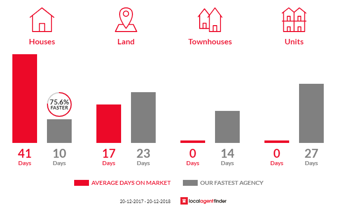 Average time to sell property in Abbotsbury, NSW 2176