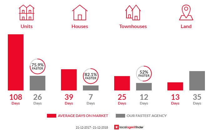 Average time to sell property in Abbotsford, VIC 3067