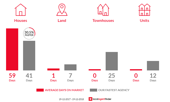 Average time to sell property in Abercrombie, NSW 2795