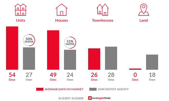 Average time to sell property in Aberfeldie, VIC 3040