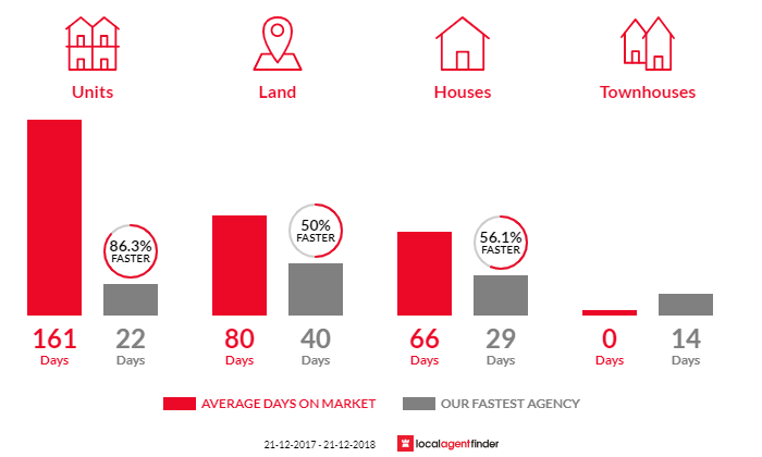 Average time to sell property in Aberfoyle Park, SA 5159
