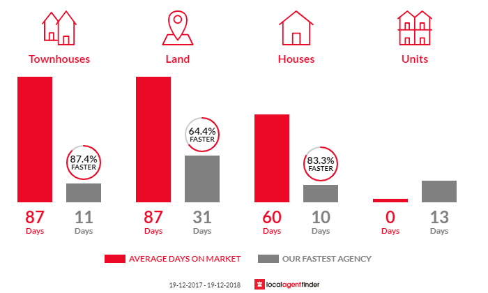 Average time to sell property in Aberglasslyn, NSW 2320