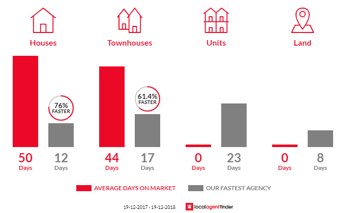 Average time to sell property in Acacia Gardens, NSW 2763