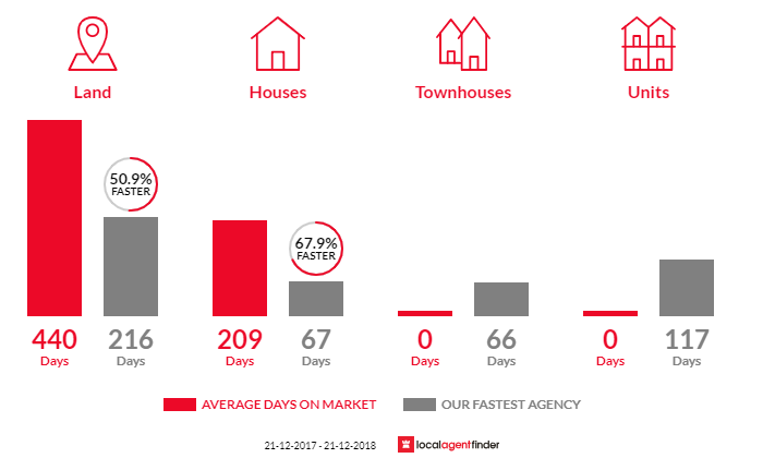 Average time to sell property in Acacia Hills, TAS 7306