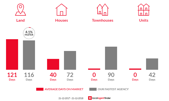 Average time to sell property in Acheron, VIC 3714