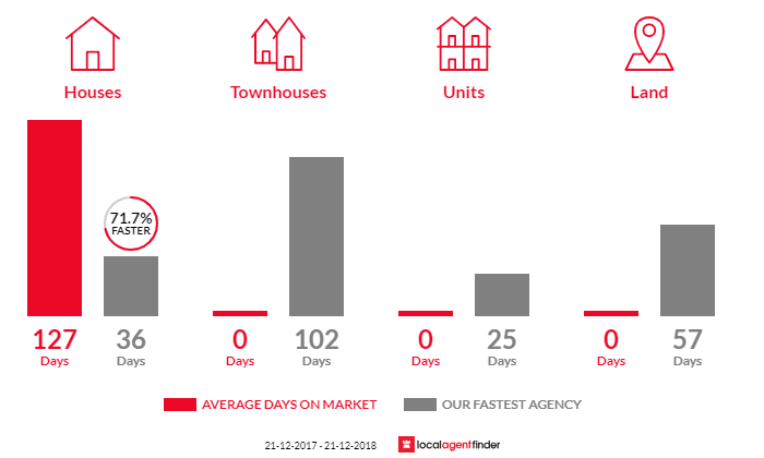 Average time to sell property in Adams Estate, VIC 3984