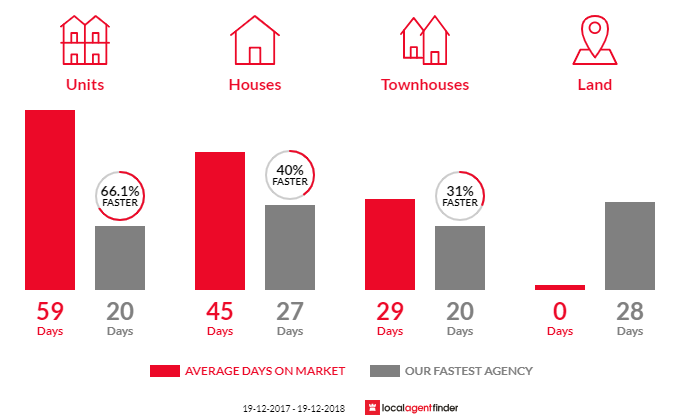 Average time to sell property in Adamstown Heights, NSW 2289