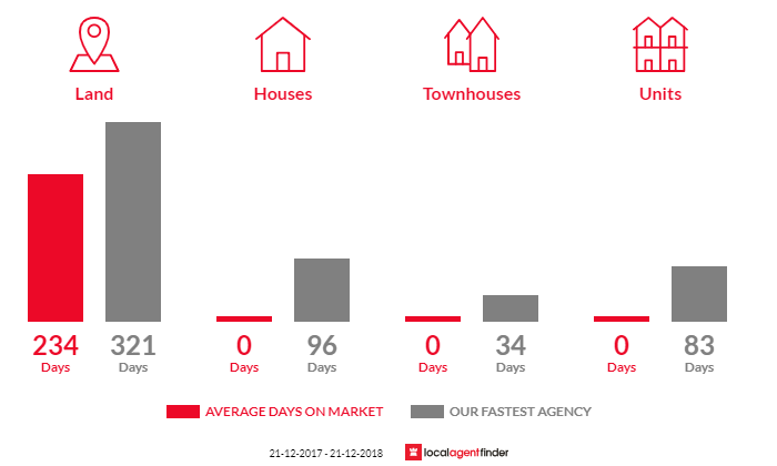 Average time to sell property in Adelaide Lead, VIC 3465
