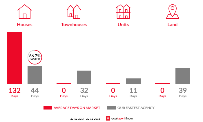 Average time to sell property in Aeroglen, QLD 4870