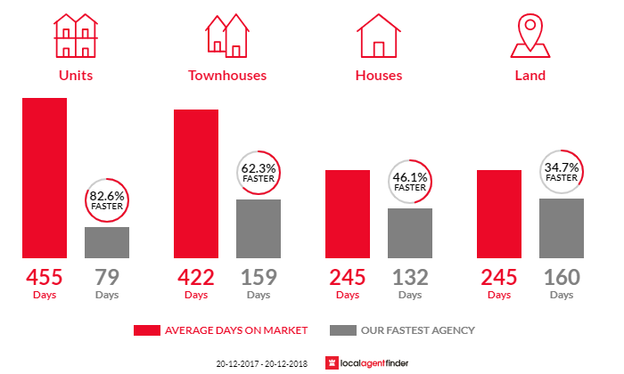 Average time to sell property in Agnes Water, QLD 4677