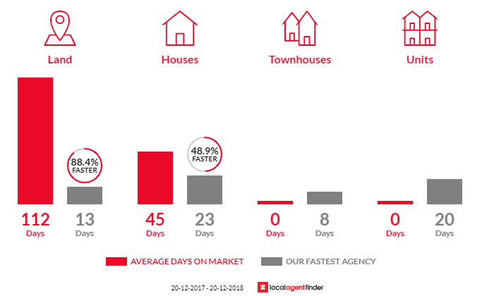 Average time to sell property in Airds, NSW 2560