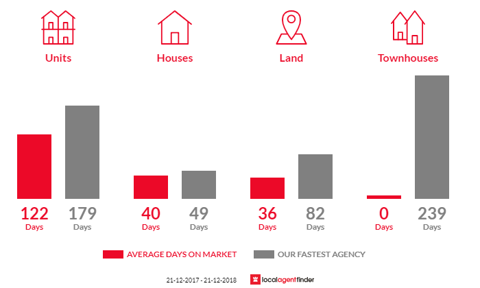 Average time to sell property in Aireys Inlet, VIC 3231