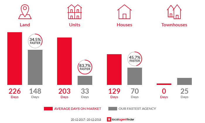 Average time to sell property in Airlie Beach, QLD 4802