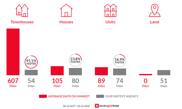 Average time to sell property in Aitkenvale, QLD 4814