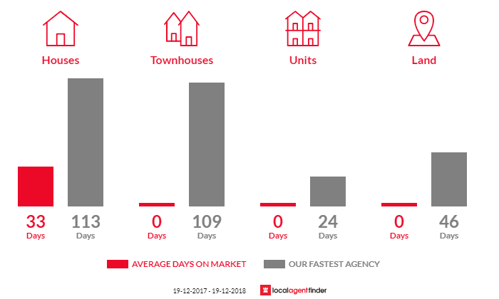 Average time to sell property in Akolele, NSW 2546