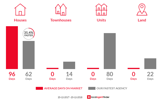 Average time to sell property in Alawa, NT 0810