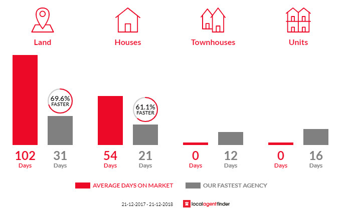 Average time to sell property in Albanvale, VIC 3021