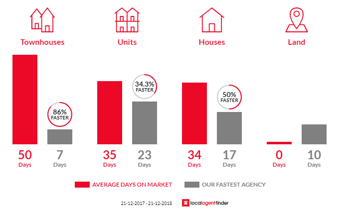 Average time to sell property in Albert Park, VIC 3206