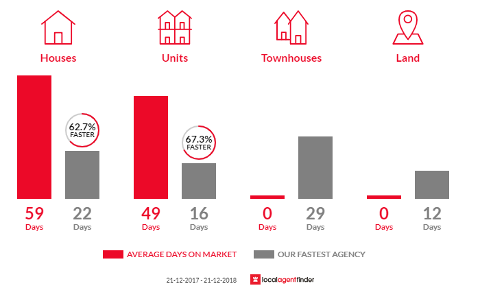 Average time to sell property in Albert Park, SA 5014