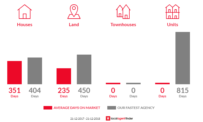 Average time to sell property in Alberton, VIC 3971