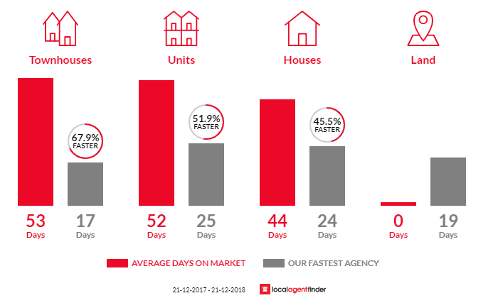 Average time to sell property in Albion, VIC 3020