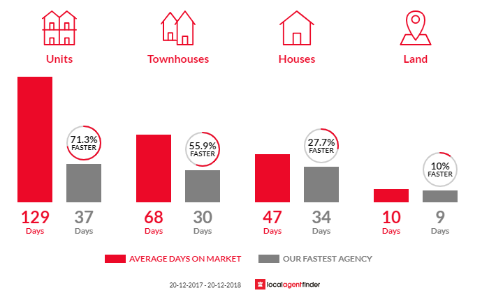 Average time to sell property in Albion, QLD 4010