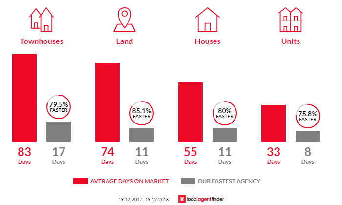 Average time to sell property in Albion Park, NSW 2527