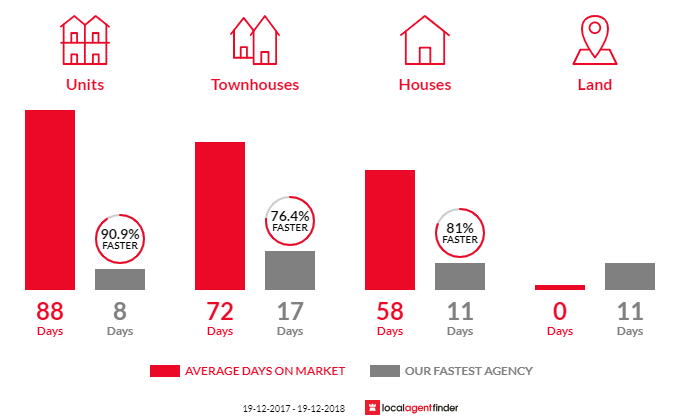 Average time to sell property in Albion Park Rail, NSW 2527
