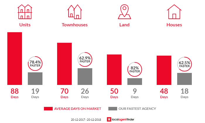Average time to sell property in Alderley, QLD 4051