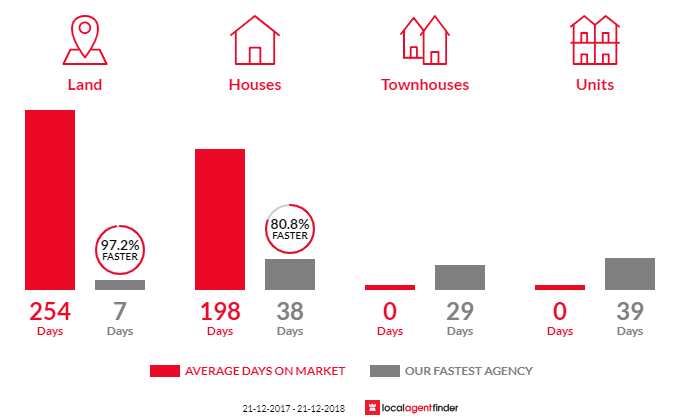 Average time to sell property in Aldershot, QLD 4650