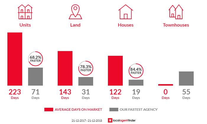Average time to sell property in Aldinga, SA 5173