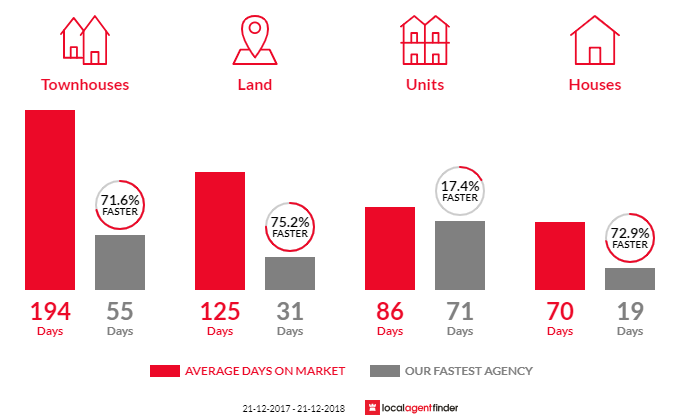 Average time to sell property in Aldinga Beach, SA 5173