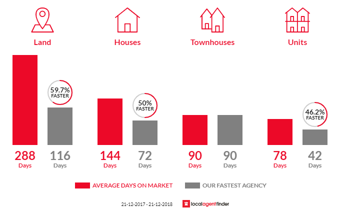 Average time to sell property in Alexandra, VIC 3714
