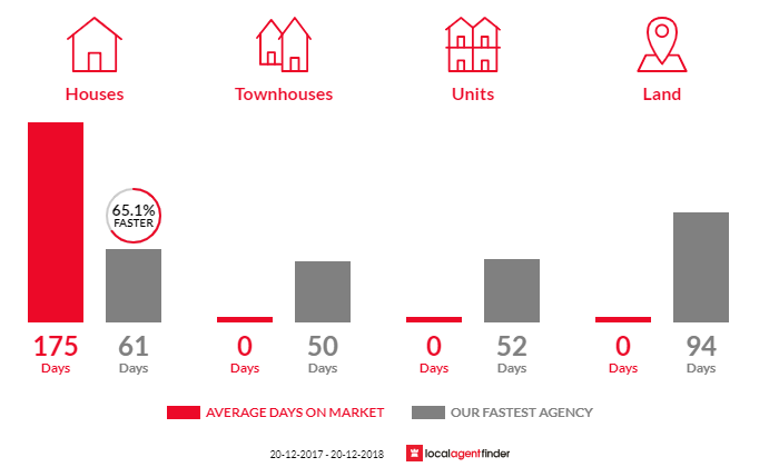 Average time to sell property in Alexandra, QLD 4740