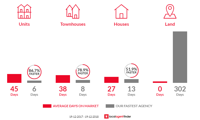 Average time to sell property in Alexandria, NSW 2015