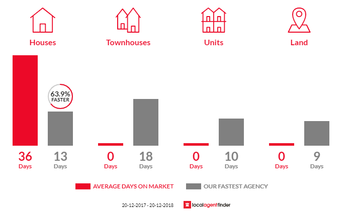 Average time to sell property in Alfords Point, NSW 2234