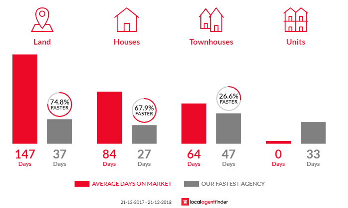 Average time to sell property in Alfred Cove, WA 6154