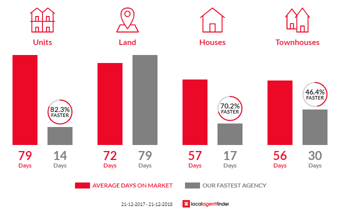 Average time to sell property in Alfredton, VIC 3350