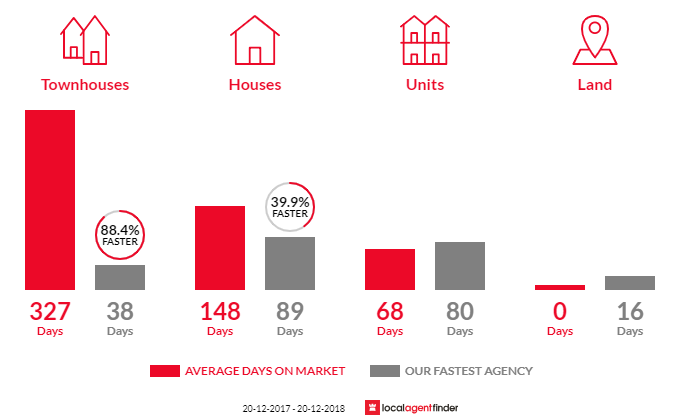 Average time to sell property in Alice Springs, NT 0870