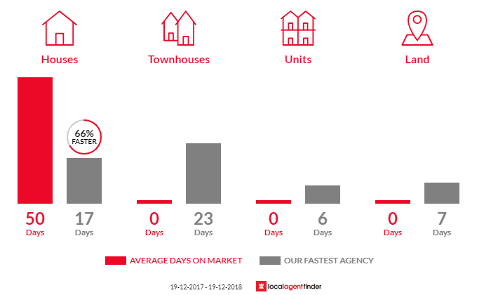 Average time to sell property in Alison, NSW 2259