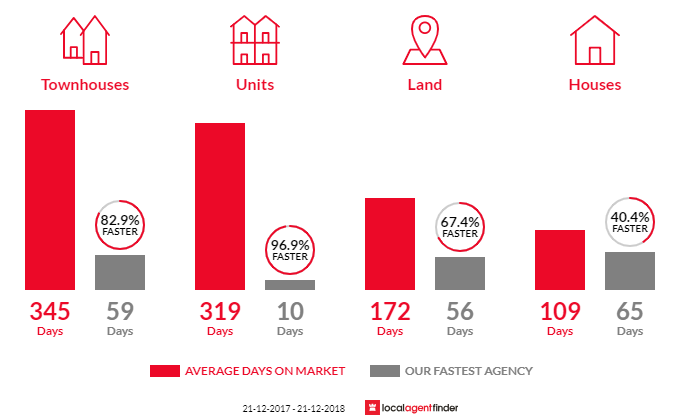 Average time to sell property in Alkimos, WA 6038