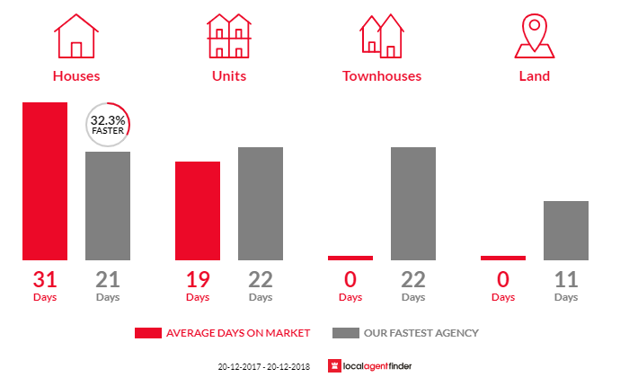 Average time to sell property in Allambie Heights, NSW 2100