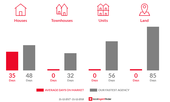 Average time to sell property in Allans Flat, VIC 3691