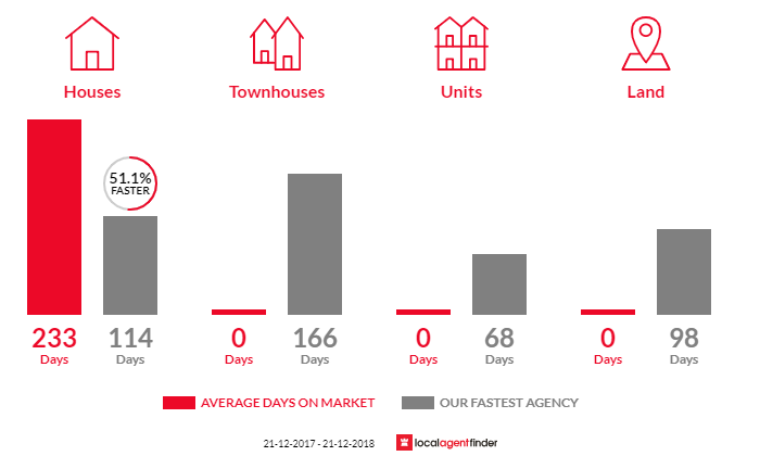Average time to sell property in Allanson, WA 6225
