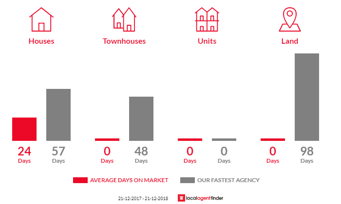 Average time to sell property in Allendale, VIC 3364