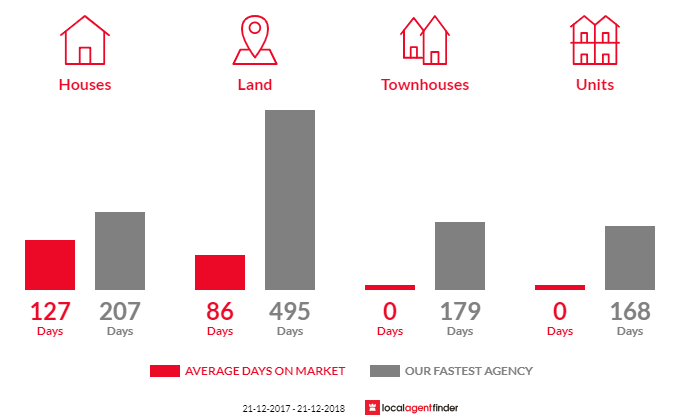 Average time to sell property in Allestree, VIC 3305
