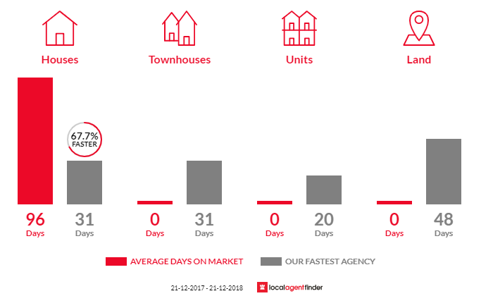 Average time to sell property in Almurta, VIC 3979