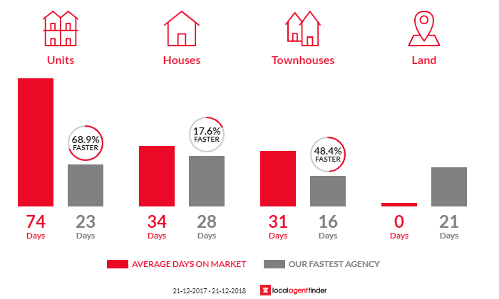 Average time to sell property in Alphington, VIC 3078