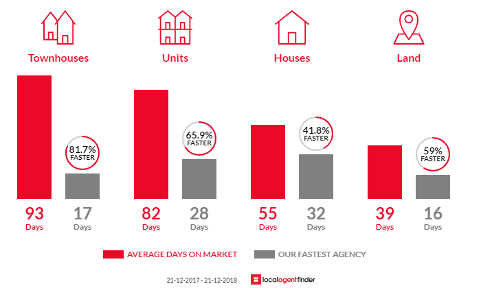 Average time to sell property in Altona, VIC 3018